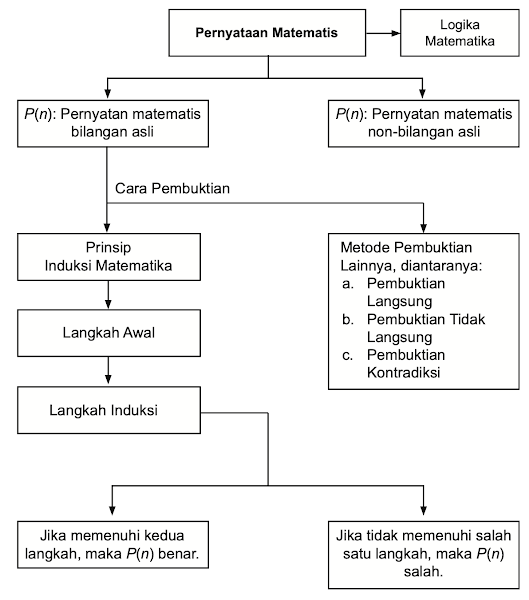 Diagram Alir Induksi Matematika