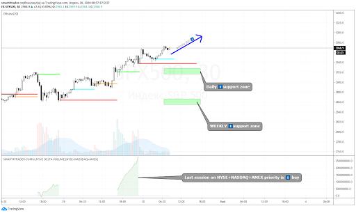 Обзор рынка 30 апреля 2020