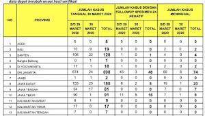 Update Corona Jambi, 2 Positif Terpapar Virus Corona