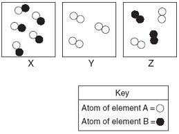 Chemistry Matters: #7 Entry- Summary of ECM, Separation