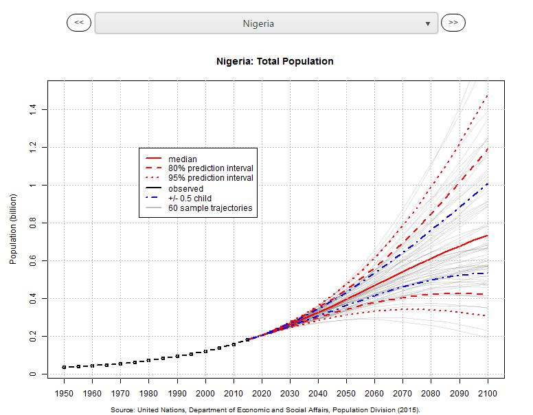 un population prediction Learn how the us census bureau serves america as the leading source of quality data about our people, business and economy.