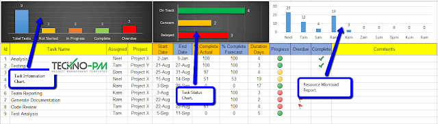 excel task management dashboard, excel tracker dashboard
