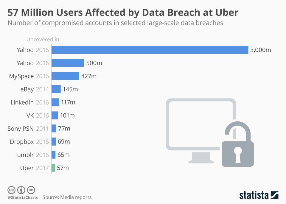 Uber Data Hack Stats
