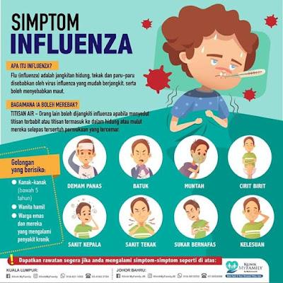 Influenza A vs B | Ketahui Jenis, Perbezaan, Simptom, Rawatan Dan Pencegahan