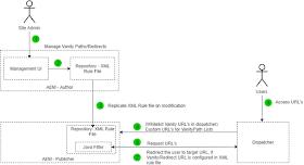 VanityURL_Redirect_Java_Filter