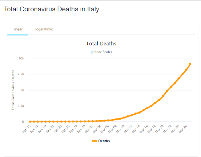 Itália supera dez mil mortes provocadas pelo coronavírus