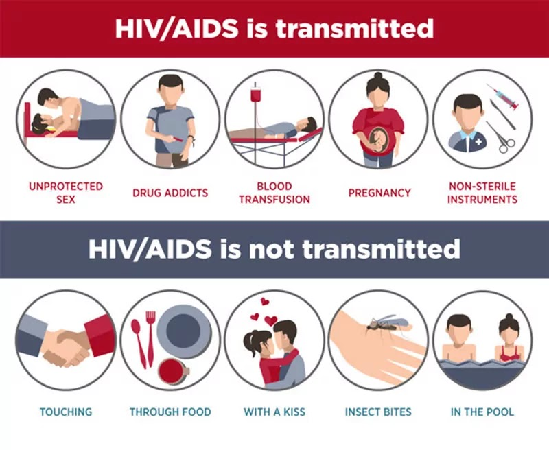 HIV AIDS Infographic