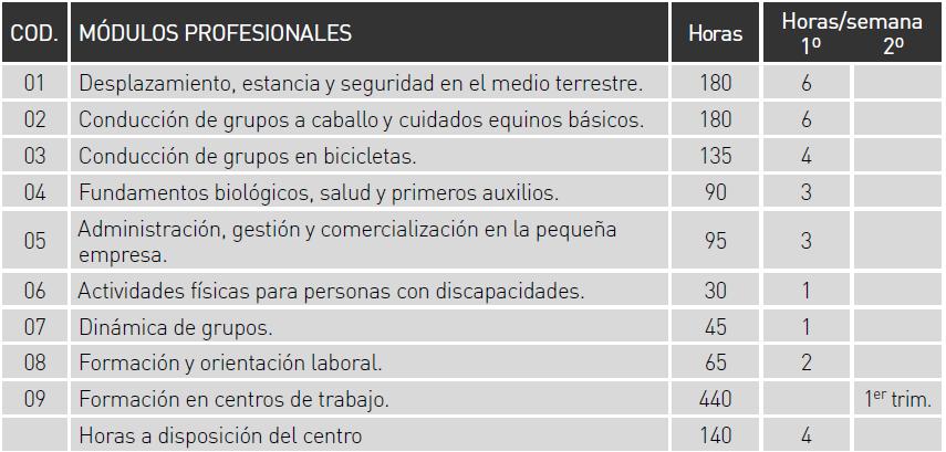 Ciclos Formativos Junio 2015