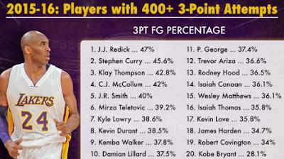 Kobe Bryant's stats