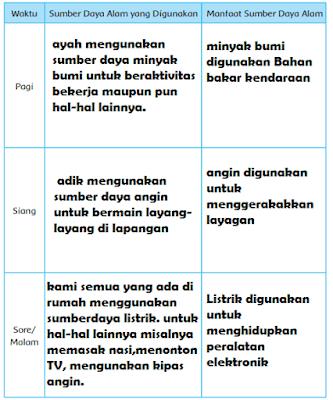 tabel pemanfaatkan sumber daya alam setiap hari www.simplenews.me