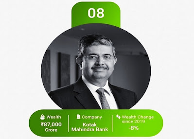 Uday Kotak (61) ranks 8th on the list. His net profit also fell 5.1% in the first quarter due to a decline in business.