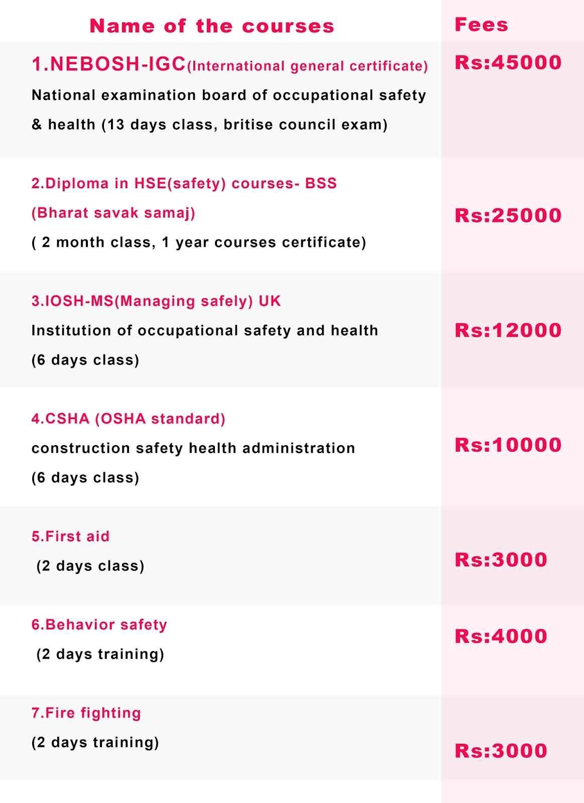 FEES DETAILS - Safety Courses in Chennai