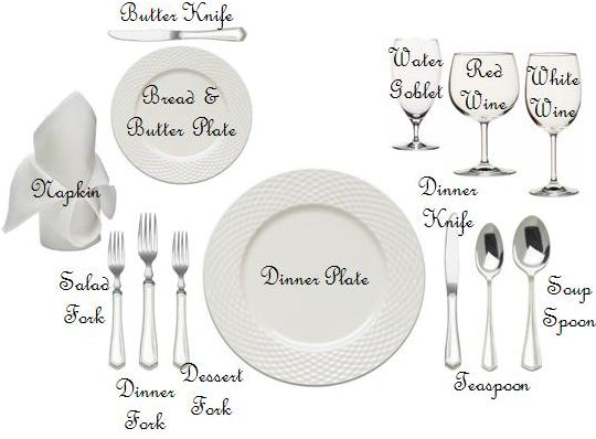 dinner plate diagram relish your life: this is a test... #5