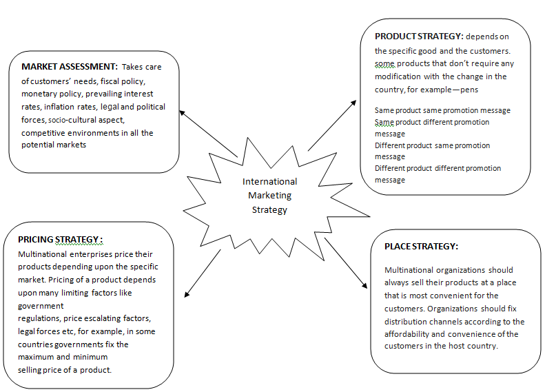 political environment in international marketing essay research  political environment in international marketing essay