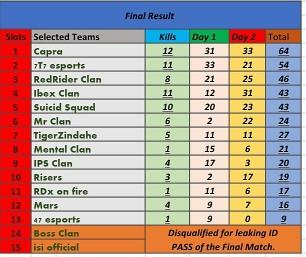 RAMADAN CHAMPIONSHIP-TOURNAMENT-FINAL-RESULT-May, 2020