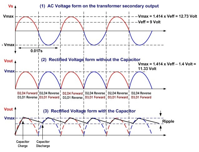 ac to dc full wave rectifier voltage time diagram electrical rh autonomia co