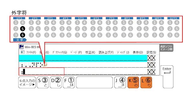 ⑤、⑥の点が表示された点訳ソフトのイメージ図と、⑤、⑥の点がオレンジ色で示された6点入力のイメージ図