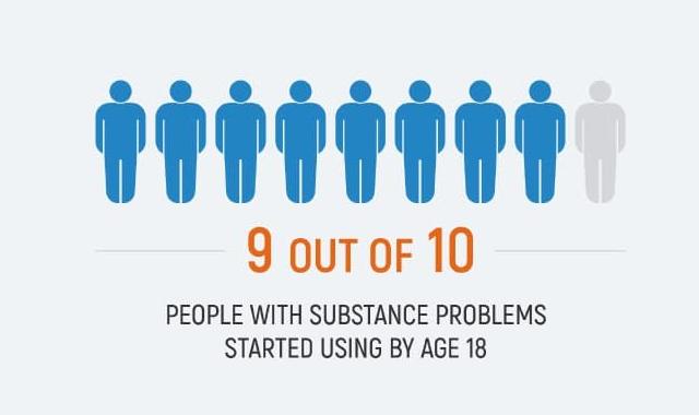 American Teens and Addiction