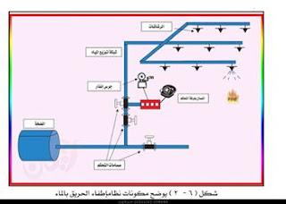 مكونات نظام اطفاء الحريق بالماء