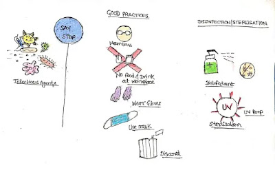 Good Laboratory Practices and Disinfection/Sterilisation (#labsafety)(#biosafety)(#biochemistry)(#biotechnology)(#ipumusings)