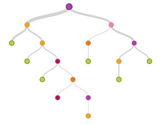 Definisi Pohon Keputusan, Konsep Dasar, dan Prosedur Pembentukan_