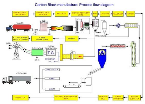 Proses pembuatan karbon skala industri proses pembuatan karbon berikut diatas adalah penjelasan secara singkat mengenai industri karbon yang saya ketahui kurang lebihnya saya mohon maaf ccuart Image collections