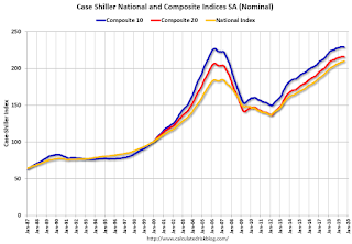 Case-Shiller: National House Price Index increased 3.2% year-over-year in August
