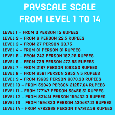 mall 91 bharat ki dukan pay scale