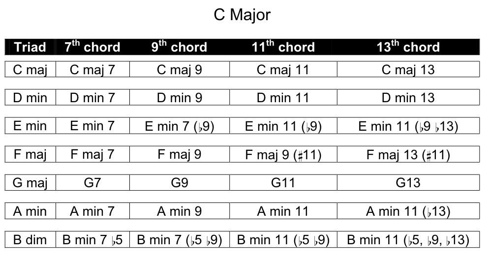 Core Principles Of Modes Creative Guitar Studio