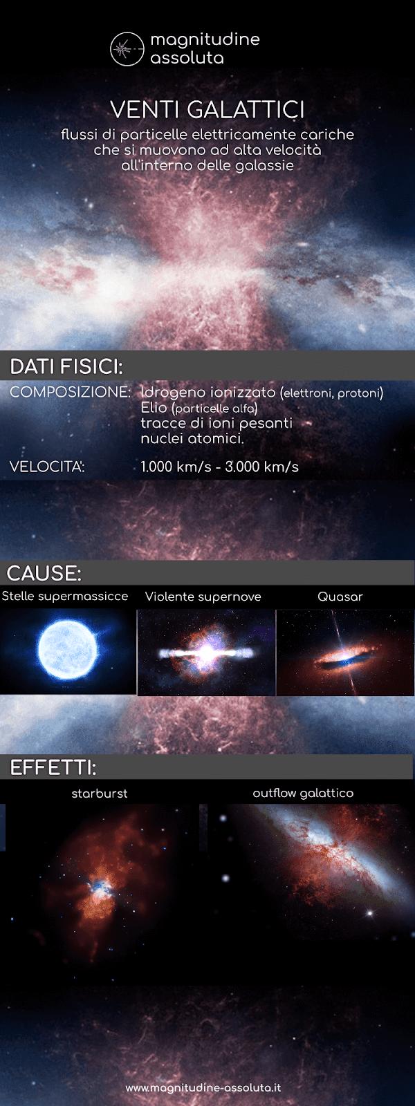 Infografica realizzata da Magnitudine Assoluta per riassumere cosa sono i venti galattici.