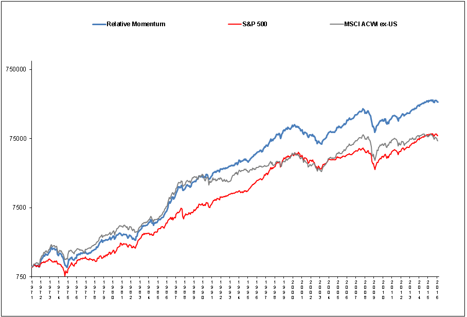 Momentum for Buy-and-Hold Investors ~ Dual Momentum <sup