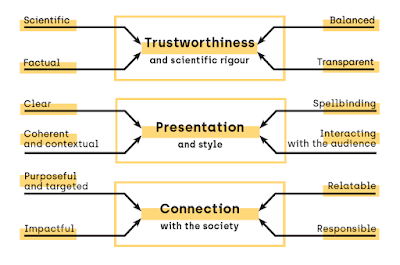 12 quality indicators for science communication. Central three pillars are trustworthiness (scientific, factual, balanced, transparent), style (clear, coherent, spellbinding, interactive), and connection (targeted, impactful, relatable, responsible).