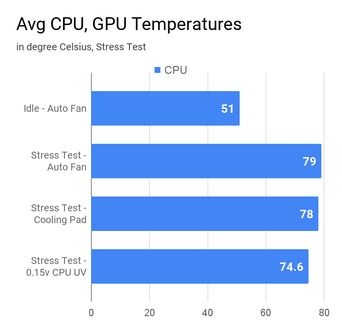 Average CPU temperature of HP 15 15s-Eq0500AU laptop.