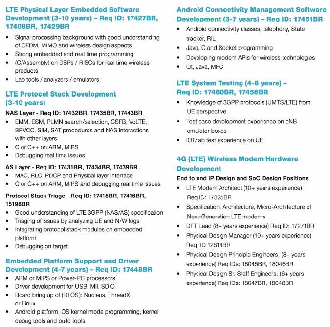 govt jobs in india april 2012