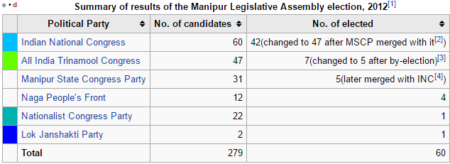 CEO Manipur Voter List 2017 Assembly Election Date Schedule Result