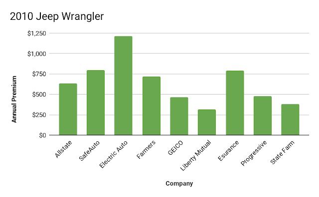 2010 jeep wrangler insurance cost