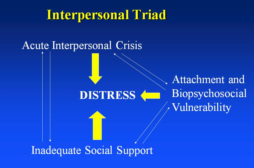 Interpersonal Psychotherapy (IPT) for PTSD: A Case Study