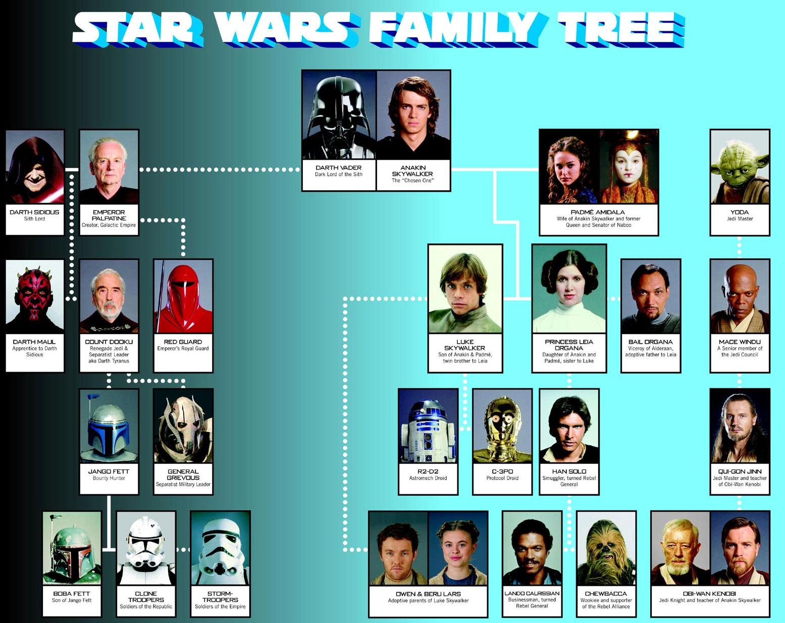 Stammbaum Star Wars