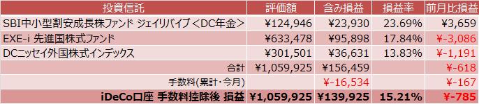 SBI中小型割安成長株ファンドジェイリバイブ<DC>、EXE-i 先進国株式ファンド、DCニッセイ外国株式インデックス成績表