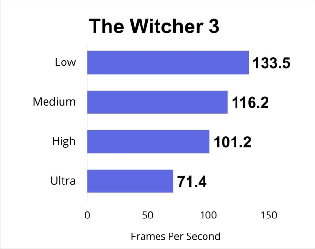 The Witcher 3 gaming benchmarks for all gaming-settings.