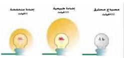 اضرار ارتفاع  وانخفاض الجهد الكهربائي
