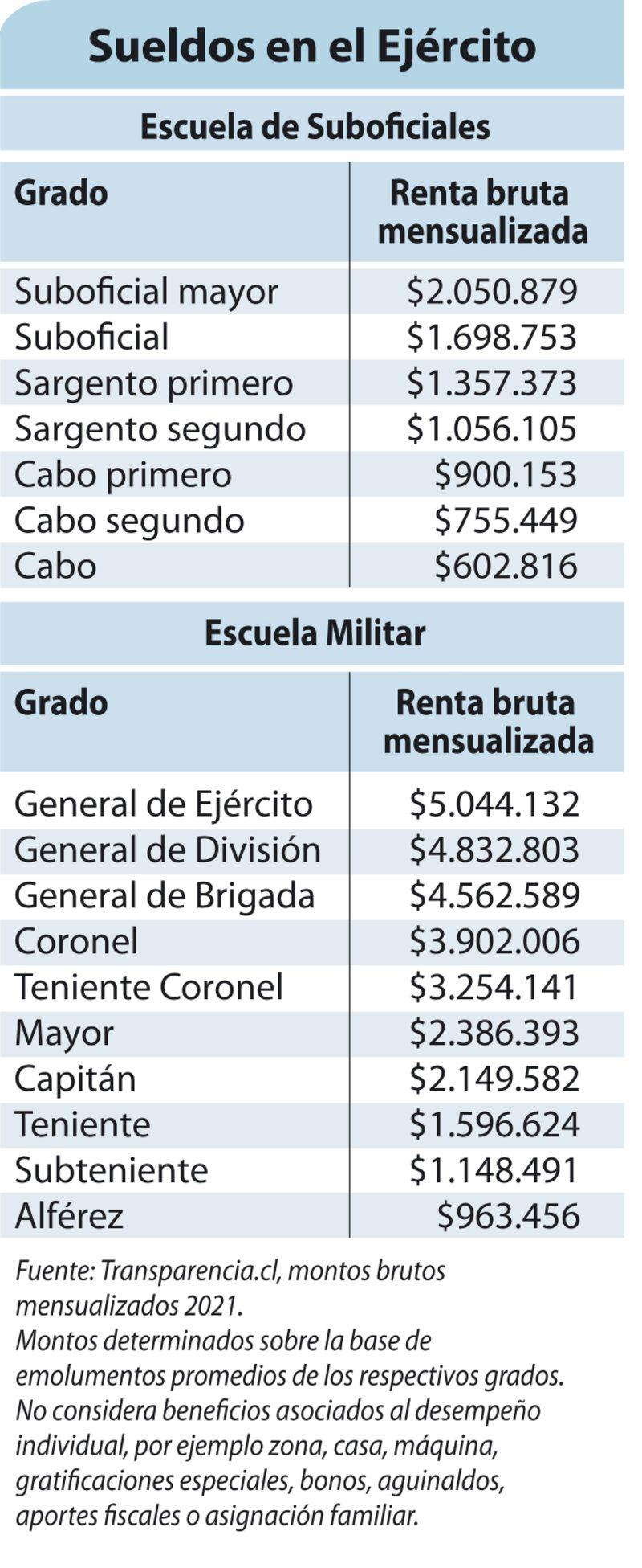 tabla de sueldos en el Ejército