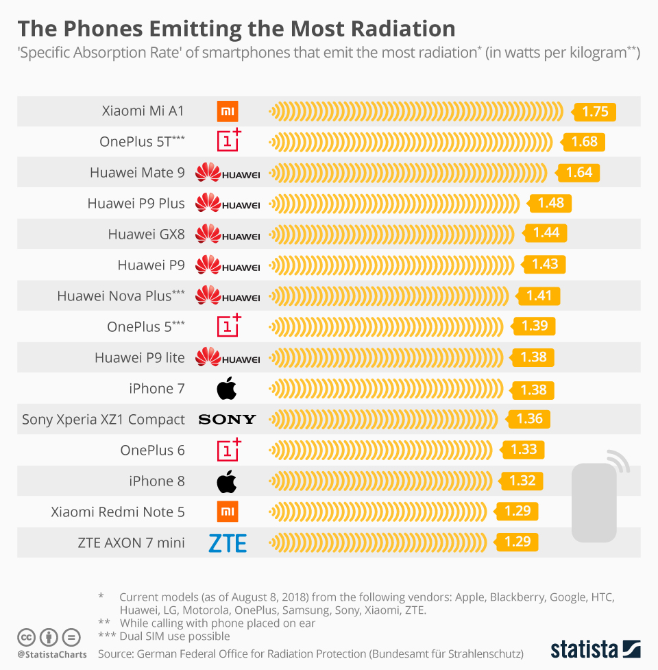 This infographic shows the 'Specific Absorption Rate' of smartphones that emit the most radiation.