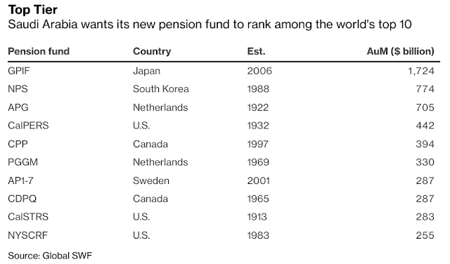 New Giant #Saudi Pension Fund Aims to Crack World's Top 10 Ranks - Bloomberg