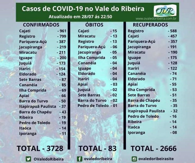 Vale do Ribeira soma 3728 casos positivos, 2666 recuperados e 83 mortes do Coronavírus - Covid-19