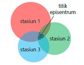 Penentuan jarak episentrum