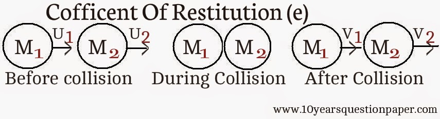 Cofficent of restitution of collision