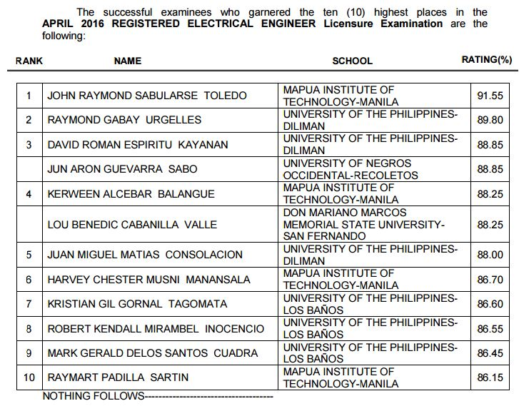 Top 10: April 2016 Electrical Engineering REE board exam