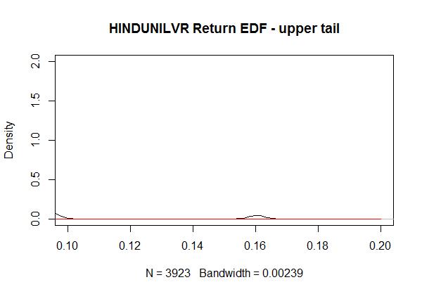 Stock Price HINDUNILVR