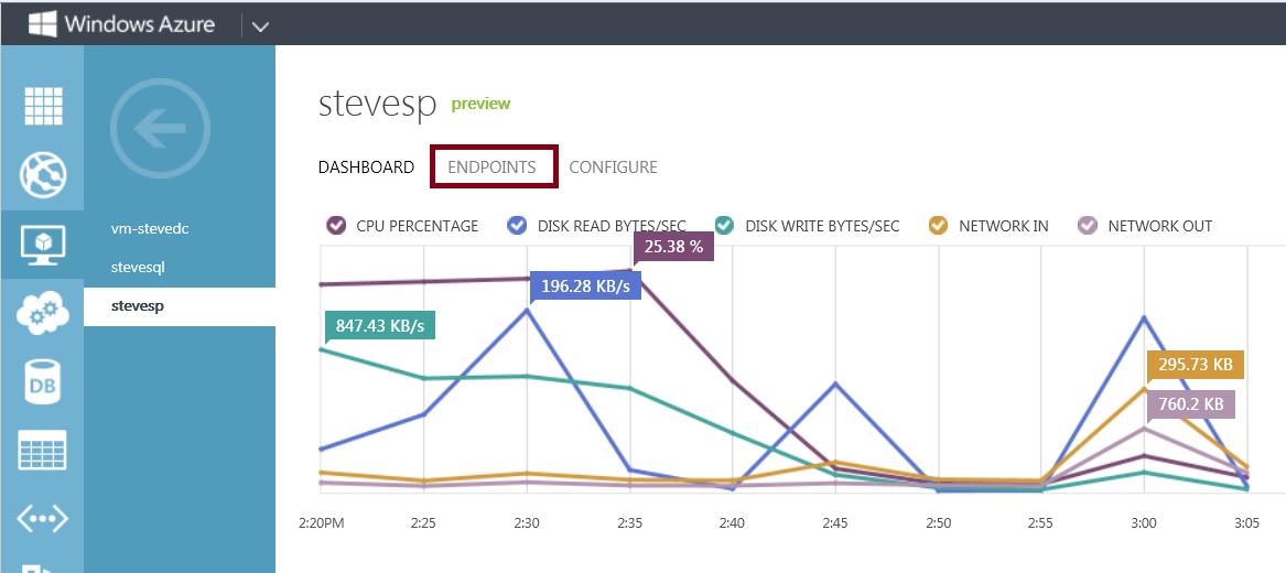 SteveMann's Path: Windows Azure: Accessing Your SharePoint